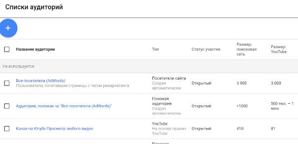 Как создать аудитории в гугл адвордст