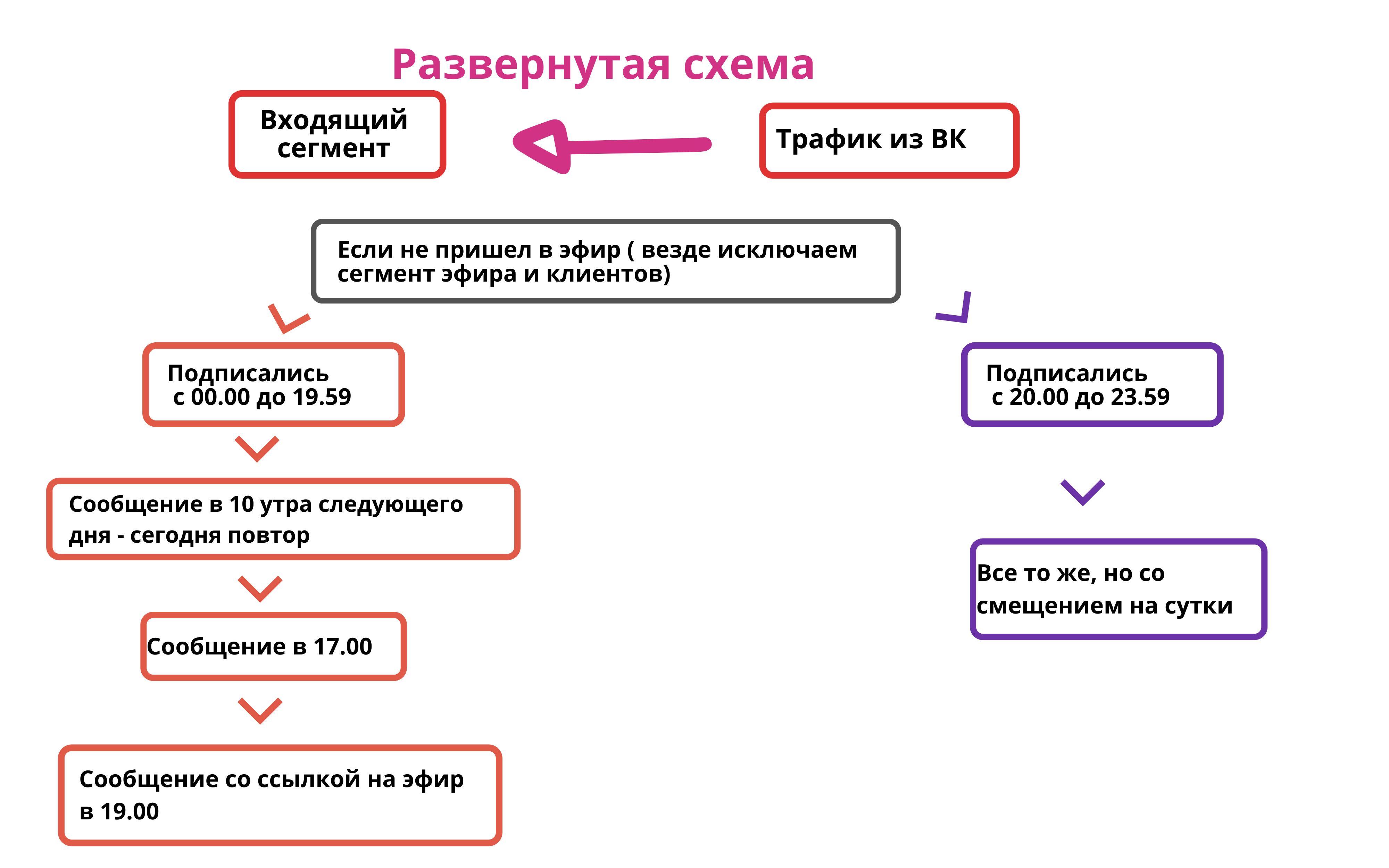 автовебинары сервисы