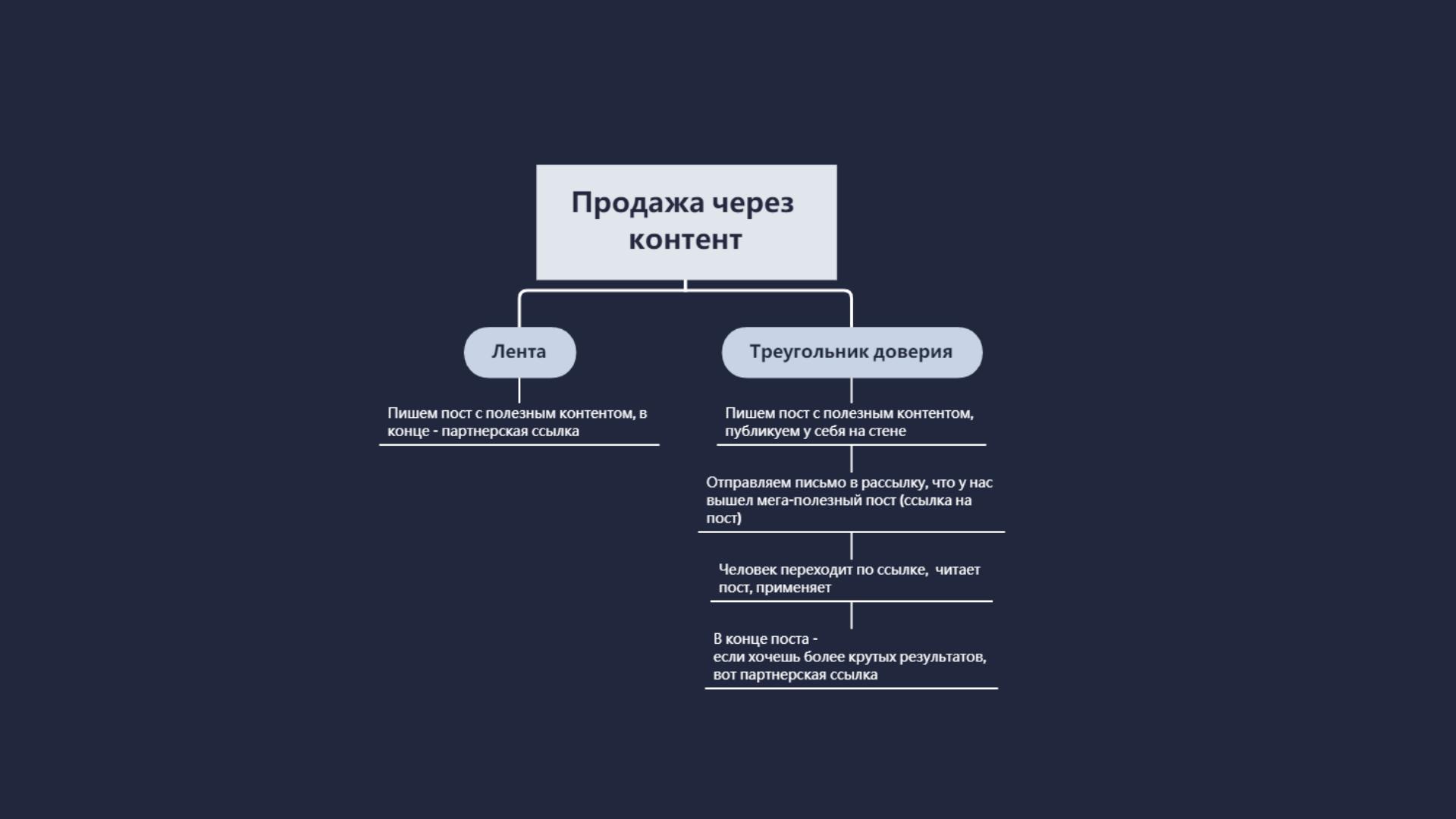 инфокурсы партнерка
