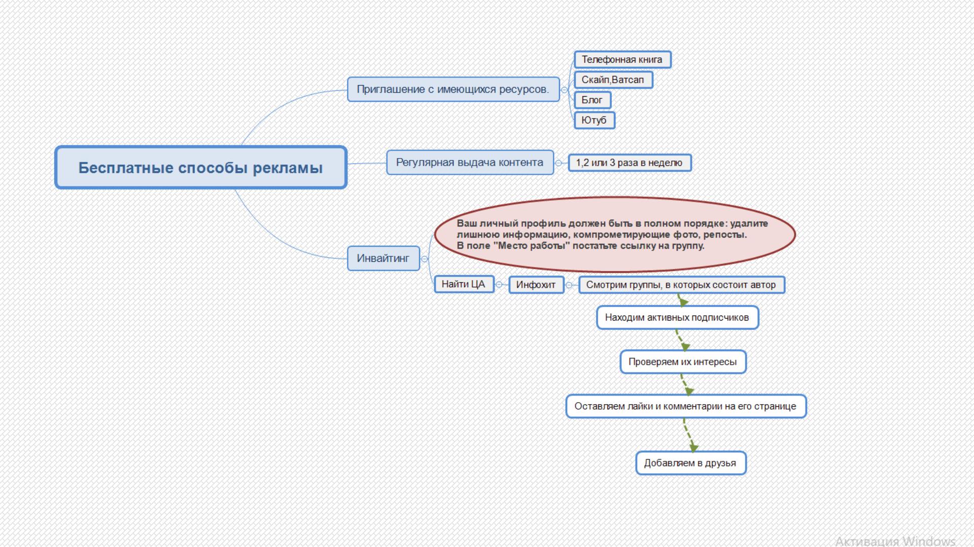 как рекламировать партнерскую ссылку в контакте