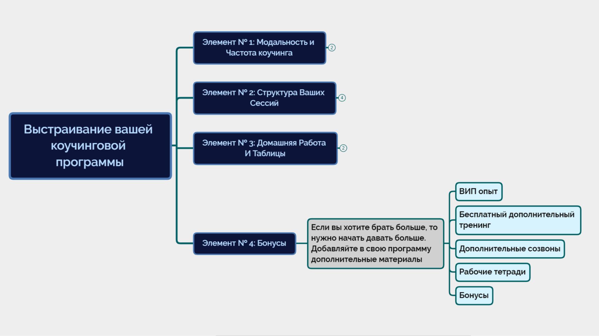 коучинговая программа алгоритм