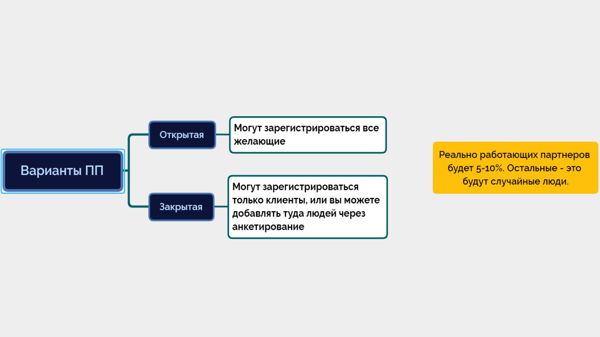 как запустить партнерскую программу