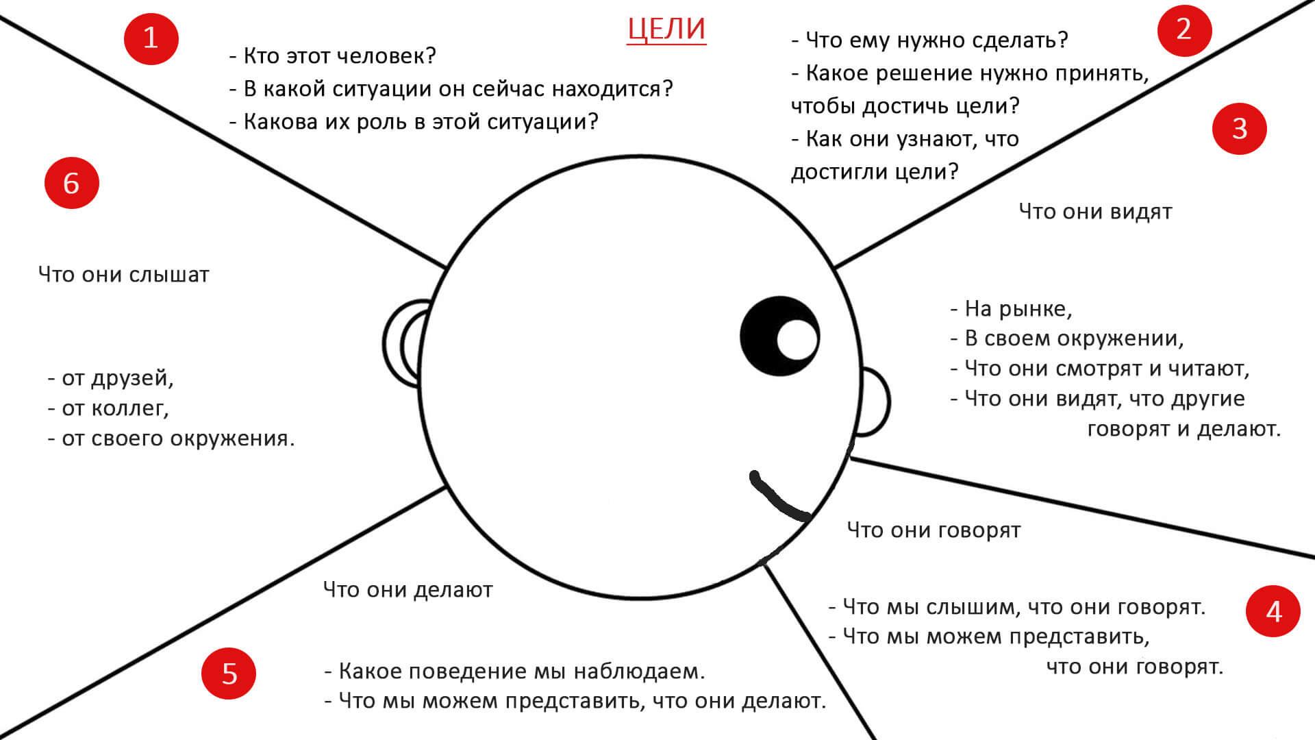 карта эмпатии шаблон